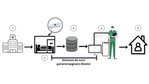 Distance de suivi patient_soignant illimité (1)