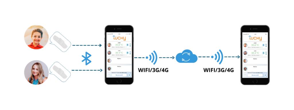 relais et multi utilisateurs