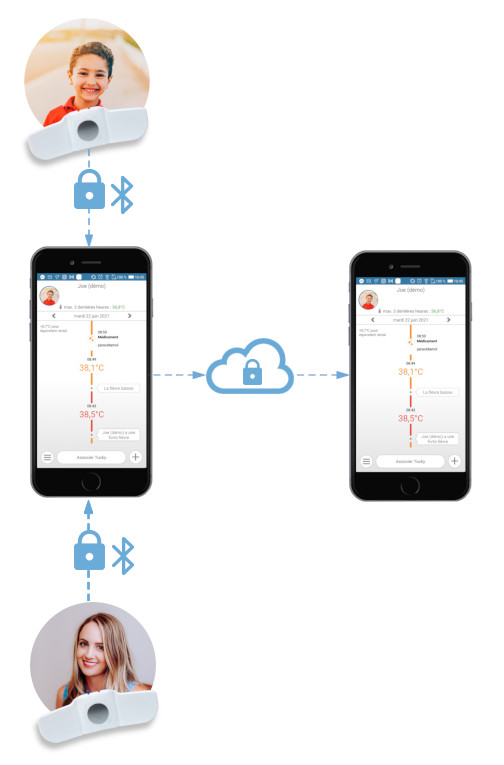 suivi des patients à distance- remote patient monitoring - monitoreo remoto de pacientes